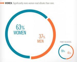 Infografik von Random House, Inc. (komplette Grafik bei www.lesen.net)