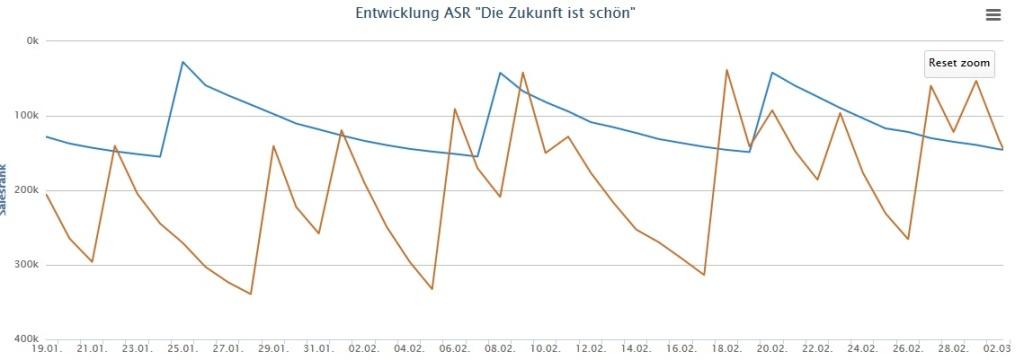 Amazon Sales Rank Zoom 3