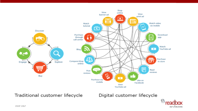 traditional-vs-digitalcustomerlifecycle